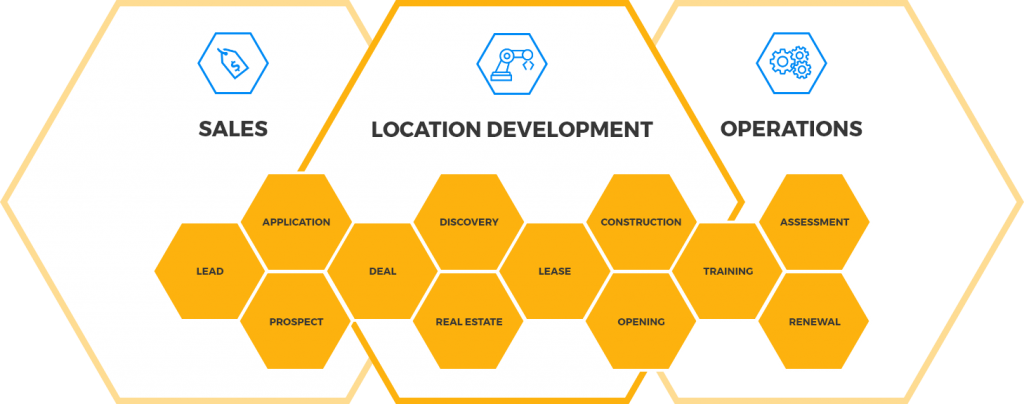 Single timelines system of sales, location development and operations graphic